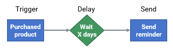Repurchase reminder automation flow