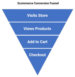 eCommerce Funnel - Top eCommerce Challenge is Conversion