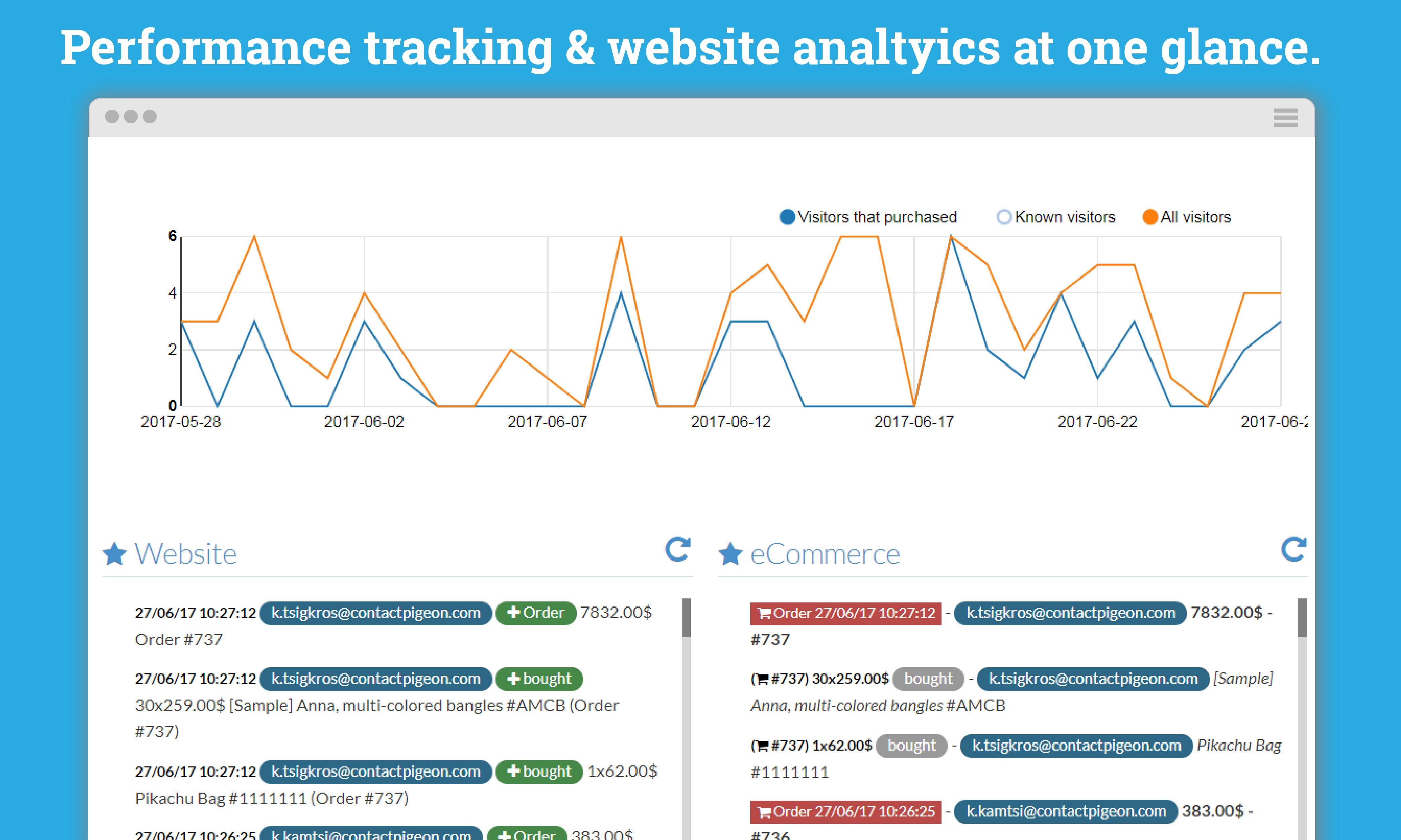 Website behavior & eCommerce tracking