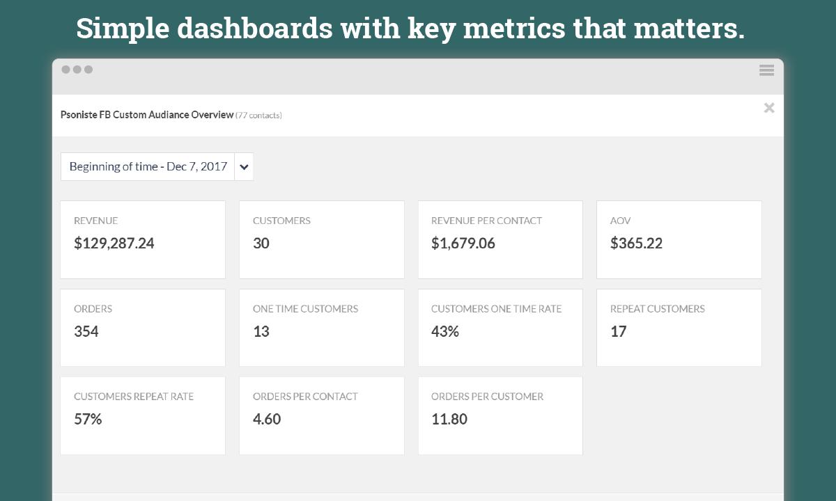 One glance eCommerce dashboard reports